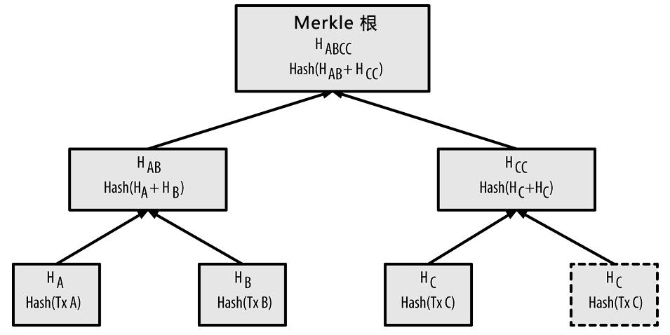 Merkle Tree